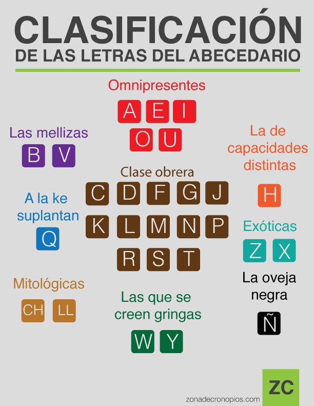 Clasificación-de-las-letras-del-abecedario2017