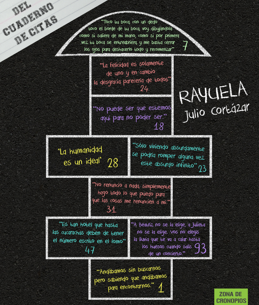 Del cuaderno de citas: Rayuela   Zona de cronopios
