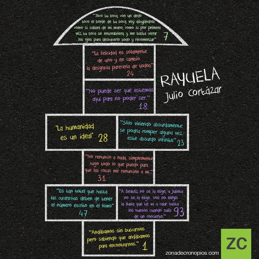 Rayuela-citas