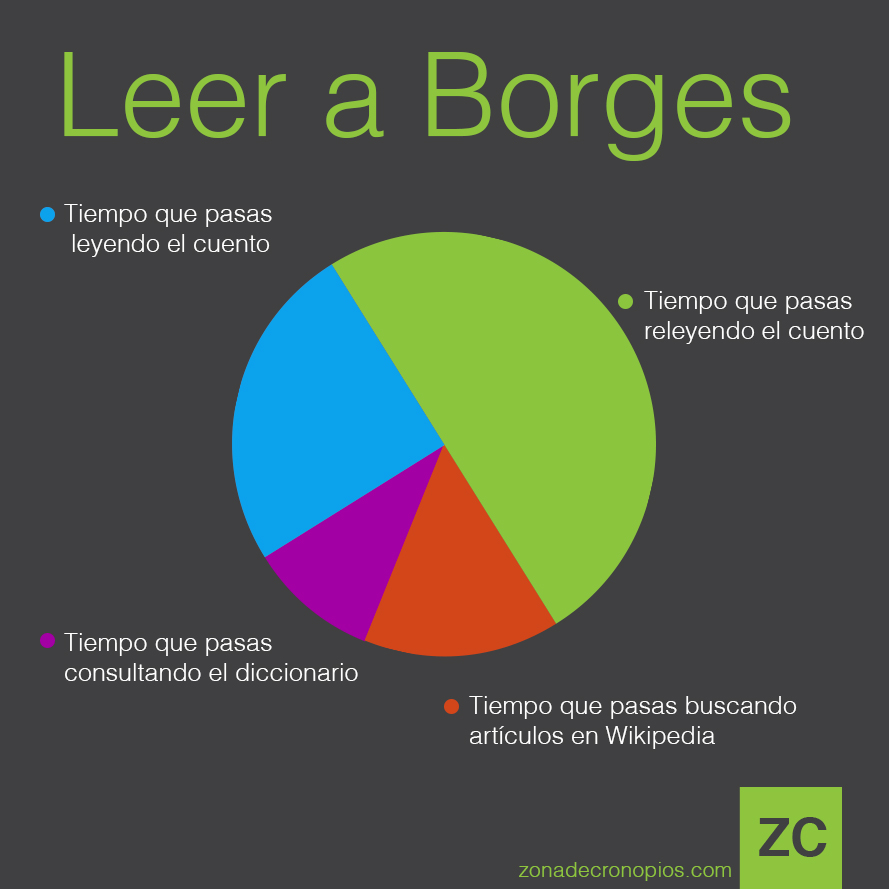 leer-a-borges